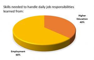 Daily job responsibilities